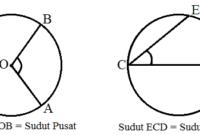 Rumus Sudut Pusat dan Sudut Keliling Lingkaran Lengkap