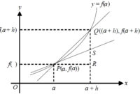Contoh Soal Persamaan Garis Singgung Dengan Turunan Lengkap