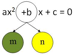 Menentukan Persamaan Kuadrat Dengan Pemfaktoran Lengkap