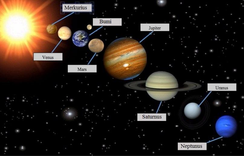 Nama Nama Planet Dalam Tata Surya Beserta Ciri Cirinya