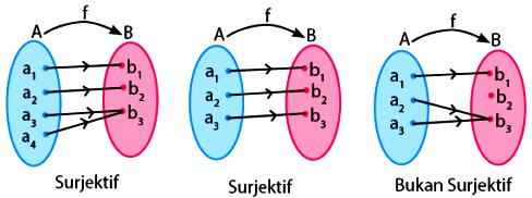 Apa Itu Relasi dan Fungsi Dalam Matematika Terlengkap