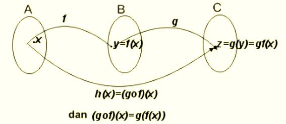 Materi Fungsi Komposisi (Pengertian, Rumus, Sifat dan Contoh Soal)