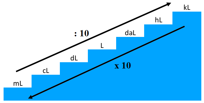 Konversi Satuan Volume Dalam Kubik dan Liter