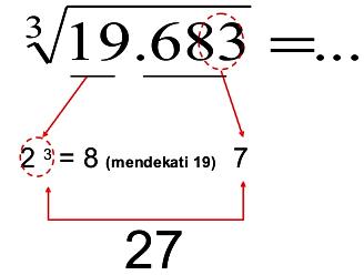 Cara Menghitung Akar Pangkat 3 Dengan Cepat dan Benar