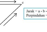 Pengertian Kinematika Gerak Lurus dan Rumusnya