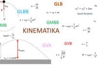 Rumus Kinematika, Pengertian dan Contoh Soal