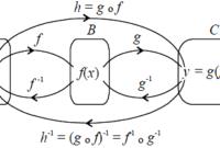 Contoh Soal Fungsi Komposisi dan Fungsi Invers Beserta Jawaban